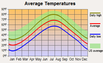 Mount Desert, Maine average temperatures