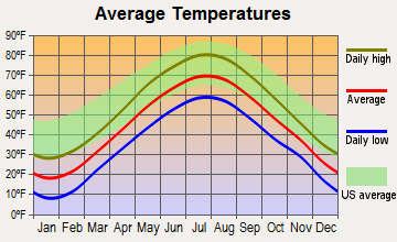 Chelsea, Maine average temperatures