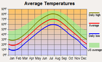 Monmouth, Maine average temperatures