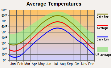Rome, Maine average temperatures