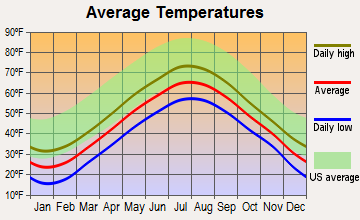 Cushing, Maine average temperatures