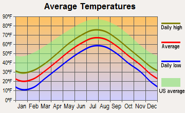 Warren, Maine average temperatures