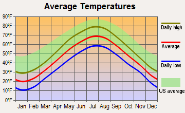Alna, Maine average temperatures