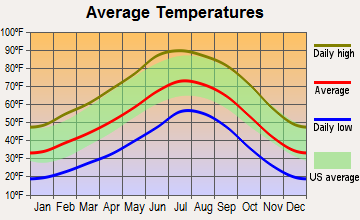 Taylor, Arizona average temperatures