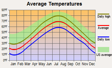 Whitefield, Maine average temperatures