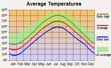 Winthrop, Maine average temperatures