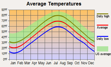 Cumberland Center, Maine average temperatures