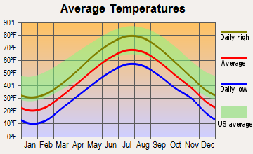 Belfast, Maine average temperatures