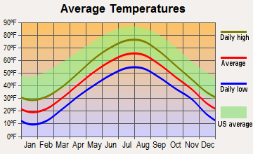Whiting, Maine average temperatures