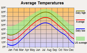 Princeton, Maine average temperatures