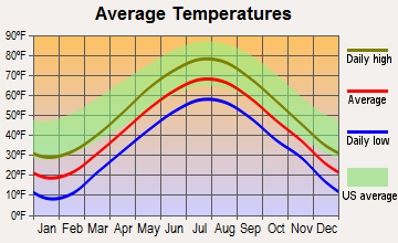 Liberty, Maine average temperatures