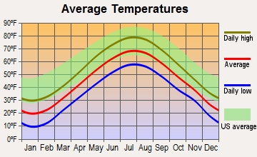 Brooks, Maine average temperatures