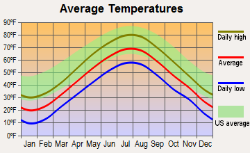 Phippsburg, Maine average temperatures