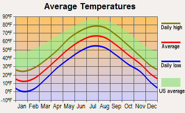 Lee, Maine average temperatures