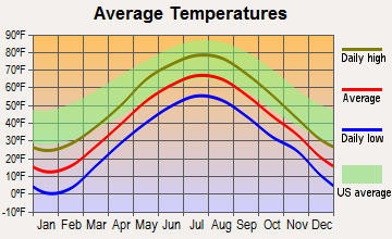 Exeter, Maine average temperatures