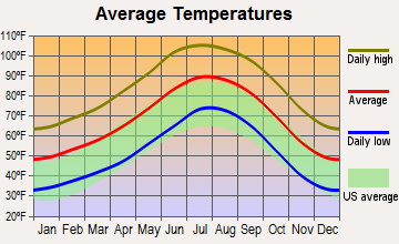 Wenden, Arizona average temperatures