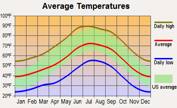 Whiteriver, Arizona average temperatures