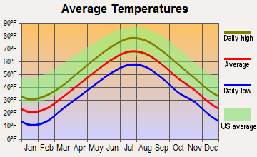 Old Orchard Beach, Maine average temperatures