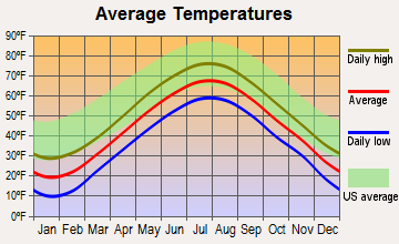 Rockland, Maine average temperatures