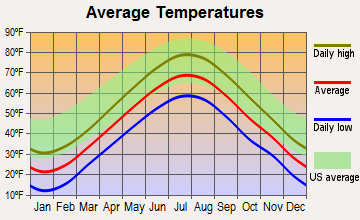 South Portland, Maine average temperatures