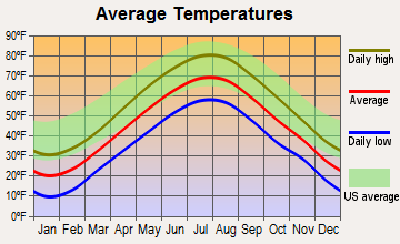 Topsham, Maine average temperatures