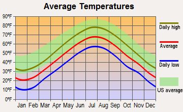 West Kennebunk, Maine average temperatures