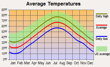 Kennebunk, Maine average temperatures