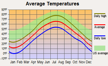 Dover-Foxcroft, Maine average temperatures