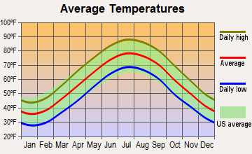 Algonquin, Maryland average temperatures