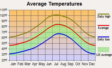 Yarnell, Arizona average temperatures