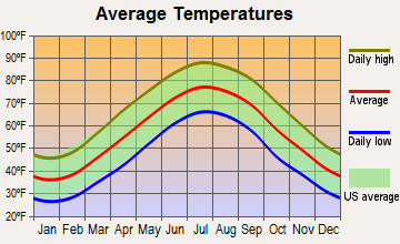 Chance, Maryland average temperatures