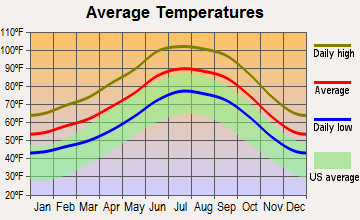 Ajo, Arizona average temperatures