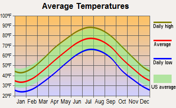 Glen Echo, Maryland average temperatures