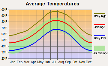 Bagdad, Arizona average temperatures