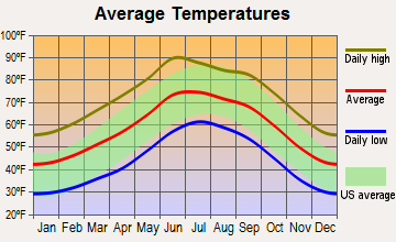 Bisbee, Arizona average temperatures