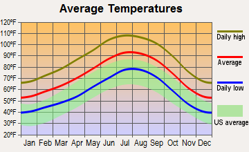 Bluewater, Arizona average temperatures