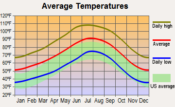 Buckeye, Arizona average temperatures