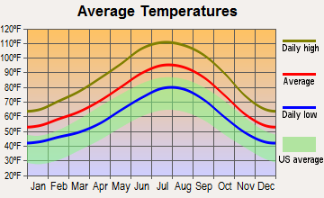 Bullhead City, Arizona average temperatures
