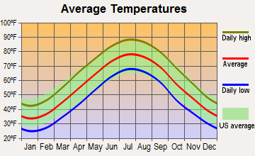 Temple Hills, Maryland average temperatures
