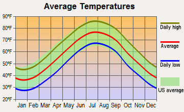 Ocean City, Maryland average temperatures