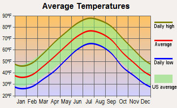 Pocomoke City, Maryland average temperatures