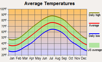 Princess Anne, Maryland average temperatures