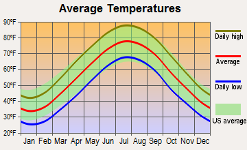 Queenstown, Maryland average temperatures
