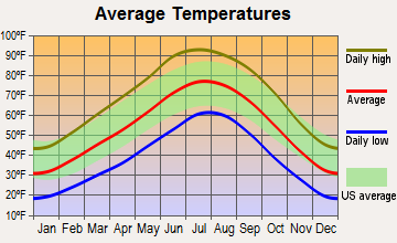 Chinle, Arizona average temperatures