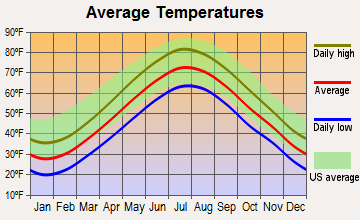 Quincy, Massachusetts average temperatures