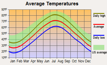 Randolph, Massachusetts average temperatures