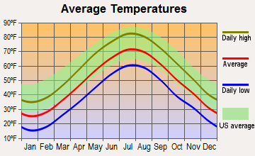 Reading, Massachusetts average temperatures