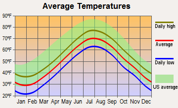 South Dennis, Massachusetts average temperatures