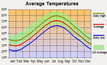 Vineyard Haven, Massachusetts average temperatures