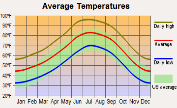 Claypool, Arizona average temperatures
